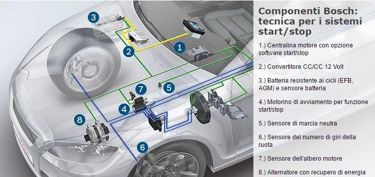 Start & Stop, Bosch
