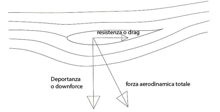 drag resistance