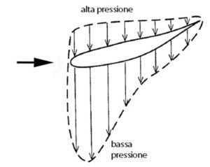 Drag aerodynamics