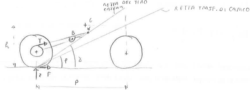 metodo grafico tiro catena