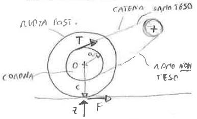 ruota posteriore e trasmissione a catena