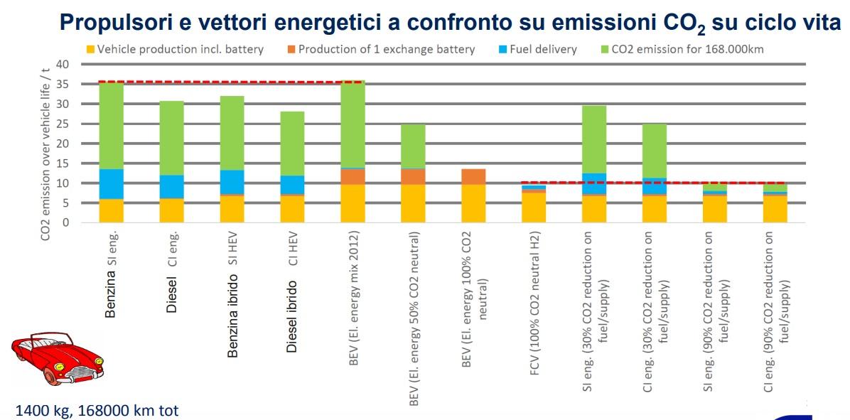 Emissioni CO2 dei vari motori
