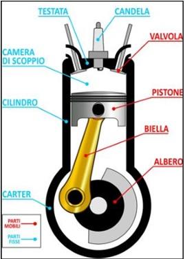 Elementi mobili e fissi in un motore 4T, ciclo 4T