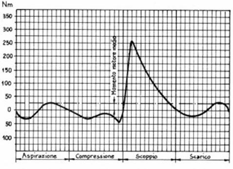 Coppia motrice durante un ciclo, ciclo 4T