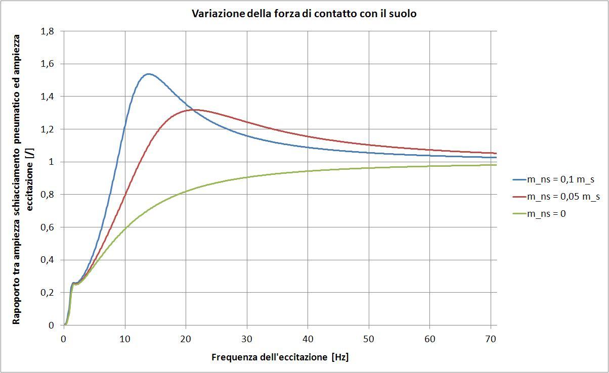 Diagramma variazione carico con frequenza eccitatrice