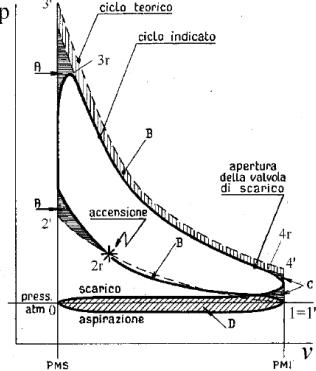 Ciclo indicato