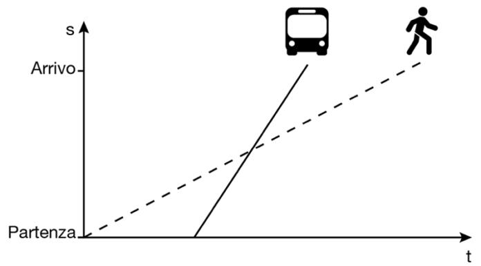 Autobus e mezzi pubblici: meglio aspettare o meglio andare a piedi?