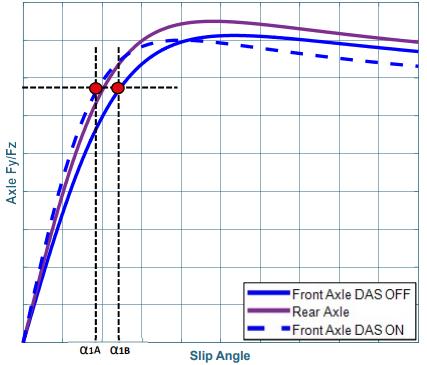 ffetti della temperatura sulla rigidità dell'assale anteriore