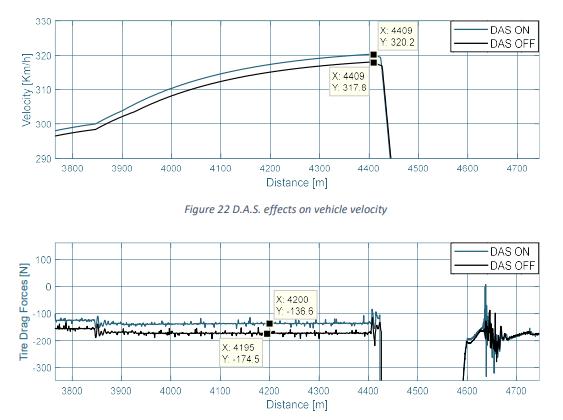 Gli effetti sulla velocità massima con il DAS