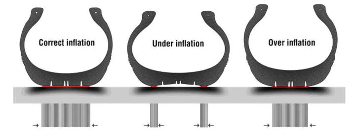 Deformazione di uno pneumatico, in base alla pressione di gonfiaggio