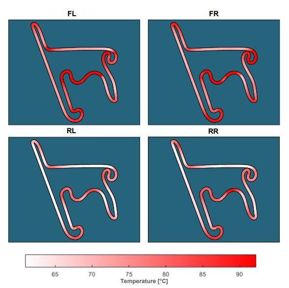 Simulazione andamento temperature per i quattro pneumatici sul circuito di Shanghai