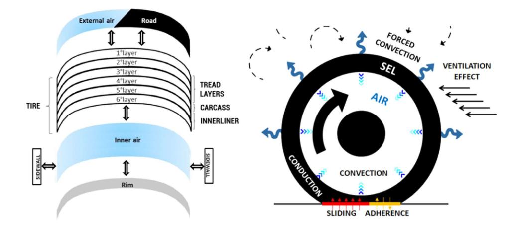 Il modello ThermoRide utilizzato nello studio per la generazione di calore e gli scambi di energia