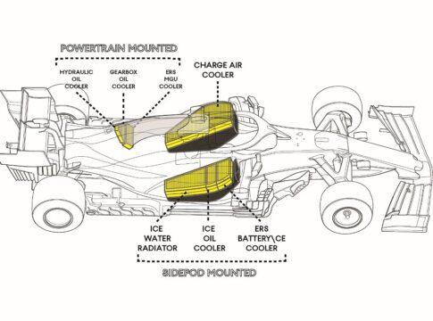 Raffreddamento di una vettura di Formula 1 (PARTE 2)