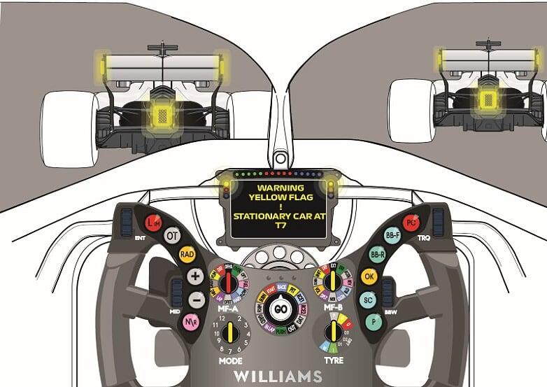 La soluzione di far illuminare il fanale posteriore di giallo e la segnalazione di auto ferma in curva