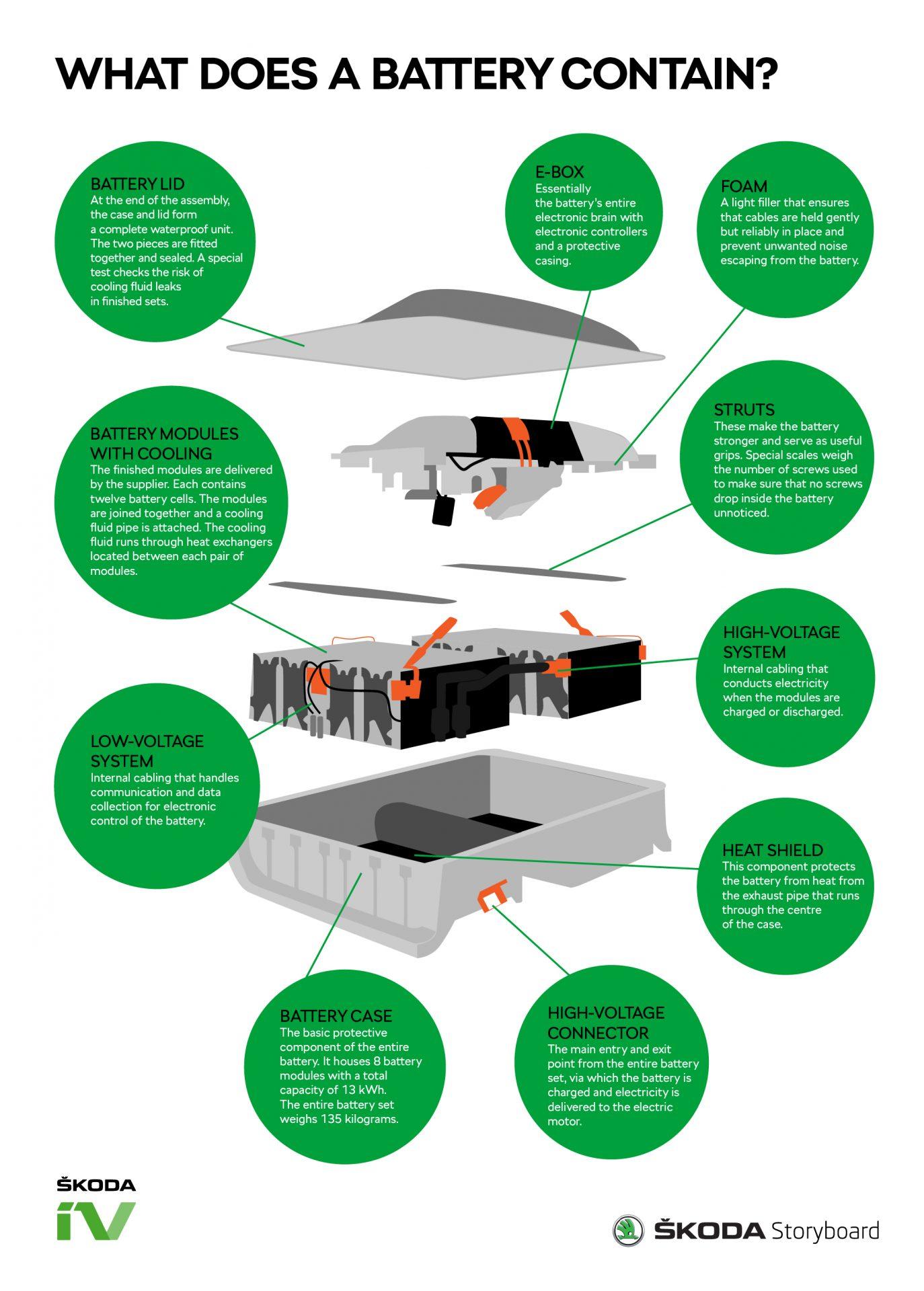 I componenti di un pacco batterie