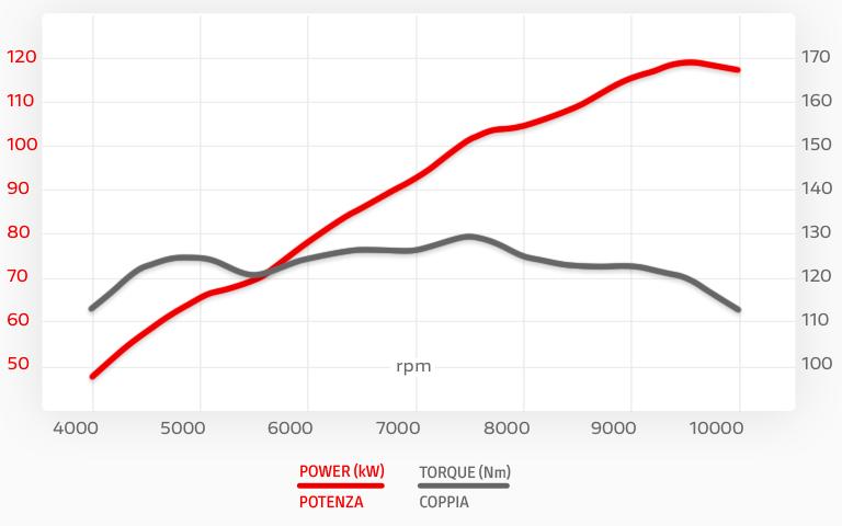 Grafico potenza-coppia della Ducati Diavel 1260 Lamborghini