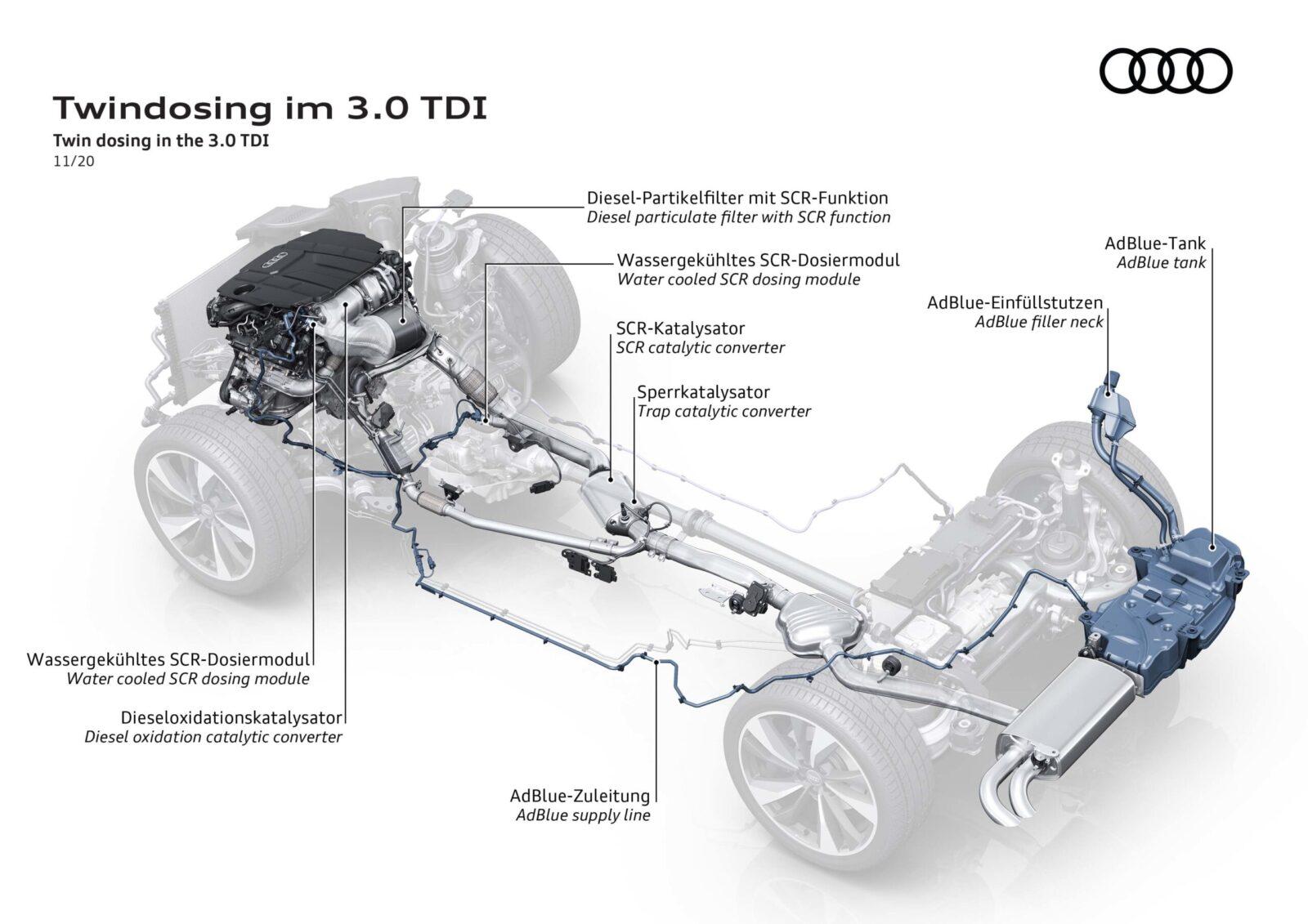 Il V6 TDI 3.0 di Audi