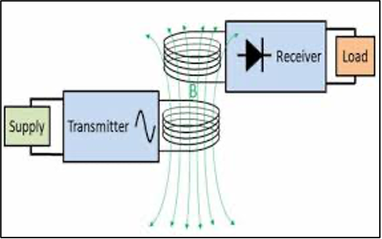 Dynamic Wireless Power Transfer