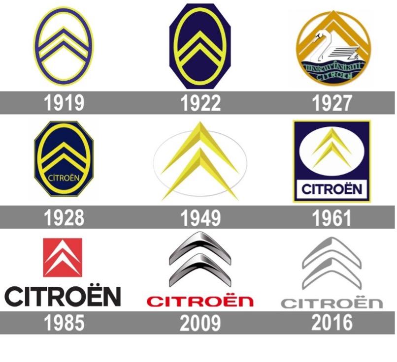 Citroën storia significato logo