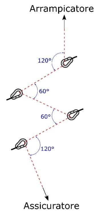 Arrampicata: schematizzazione di una serie di moschettoni rinviati male.