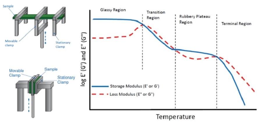 Come caratterizzare i coefficienti di un materiale viscoelastico