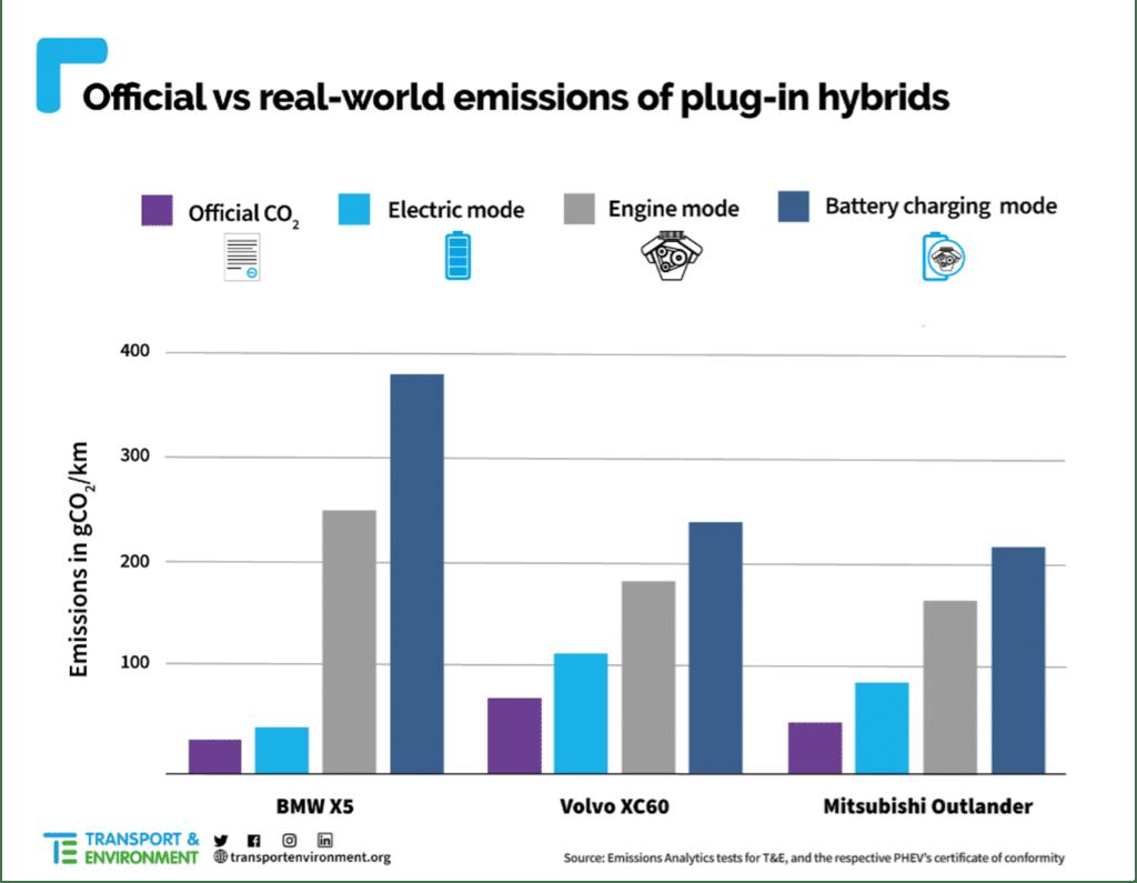 Vediamo il controverso settore delle auto ibride plug-in cercando di fare un po' di chiarezza: cosa sono? Conviene comprarne una?