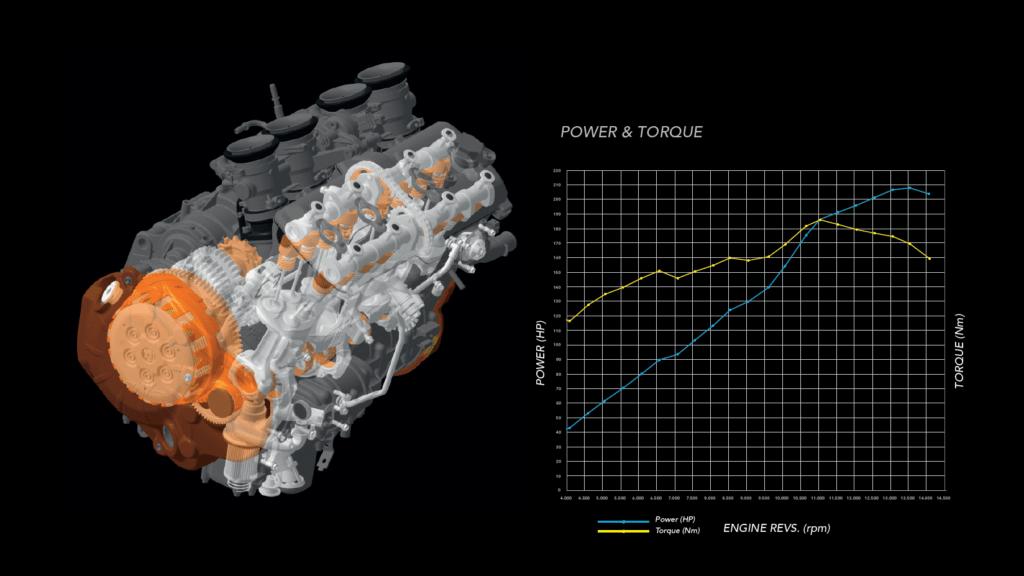 Grafico con curve di coppia e potenza del motore della MV Agusta Rush 1000 2021