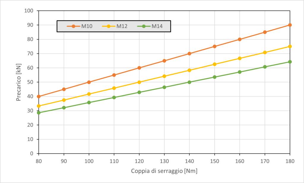 Grafico precarico - coppia di serraggio